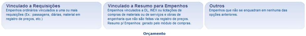 Figura 1: Registrar Empenho